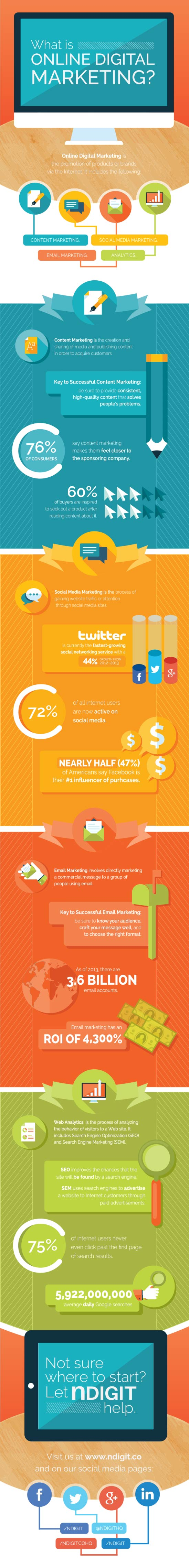 nDigit_Infographic_What-Is-Online-Digital-Marketing